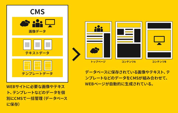 CMSを導入しているWEBサイトの場合、Webサイトに必要な画像やテキスト、テンプレートなどのデータをデータベースを使ってCMSで一元管理できます。データベースに保存された画像やテキスト、テンプレートなどのデータをCMSが組み合わせて、Webページを自動的に生成します。そのため、マークアップ言語やプログラミング言語を知らない方でも簡単にWebページの更新等が行うことができます。