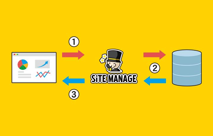 SITEMANAGEで作成したページが表示されるまでの流れ2